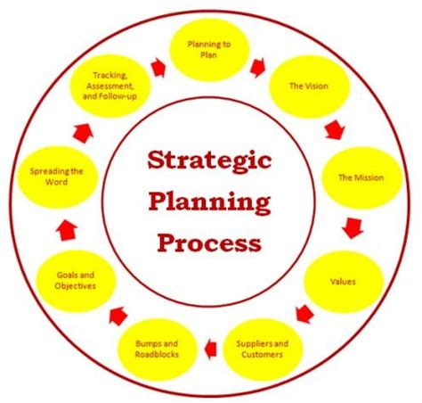 Business plan importance pdf