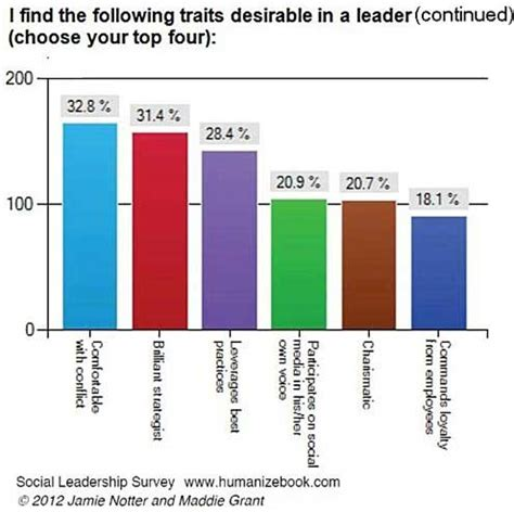 The qualities of a good leader Essay Example for Free